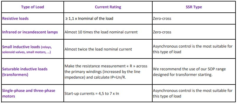 SSr current rating according to load type